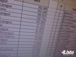 Top 20 actualizados de Facebook y Twitter en Nicaragua