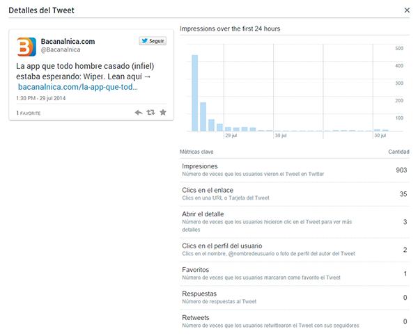 Analisis de Actividad de Tweets para Bacanalnica
